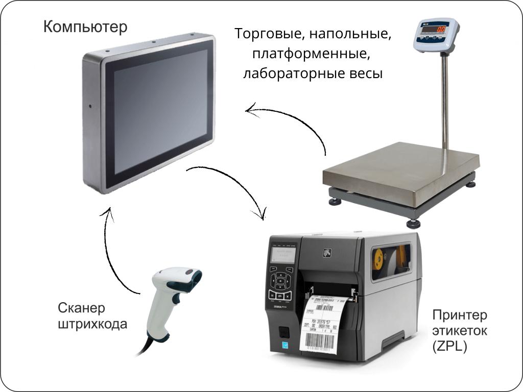 Компьютерный комплекс Практик-Вес